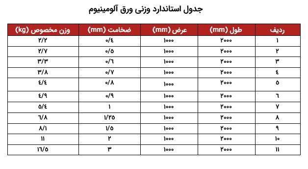 جدول-استاندارد-وزنی-ورق-آلومینیوم