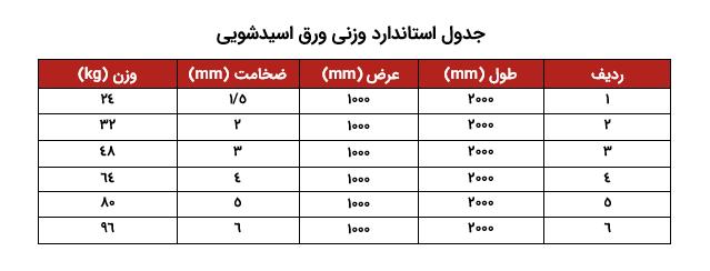 جدول-استاندارد-وزنی-ورق-اسیدشویی