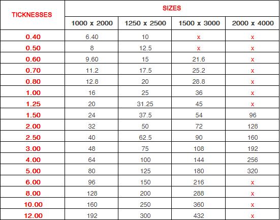 معرفی ورق های فلزی و جدول استاندارد