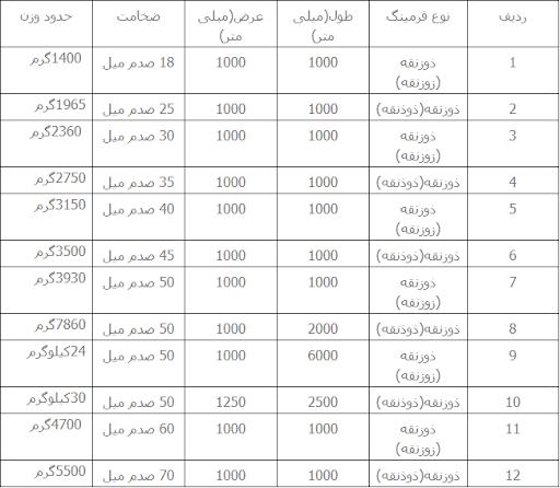 جدول وزن ورق آجدار