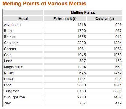 دمای ذوب فلزات مهم