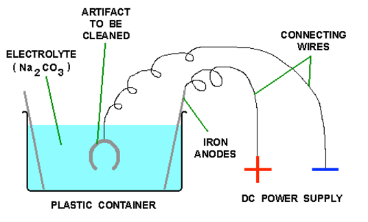 از بین بردن زنگ آهن با الکترولیز
